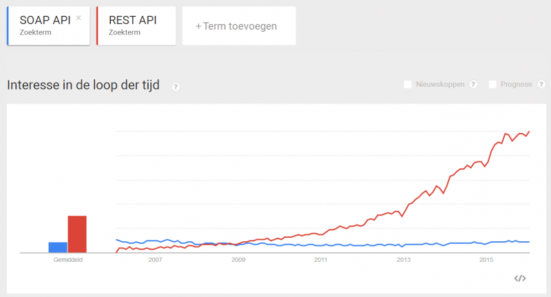 interesse-loop-der-tijd-komt-onder-trends-zie-doc